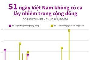 51 ngày Việt Nam không có ca lây nhiễm trong cộng đồng