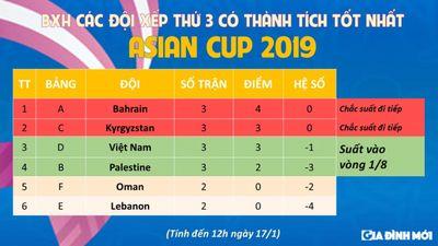 Thắng Yemen 2-0, Việt Nam vẫn chưa chắc chắn giành vé đi tiếp ở Asian Cup 2019