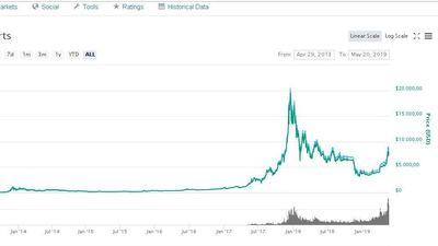 Giá Bitcoin nhảy vọt trên 8.000 USD
