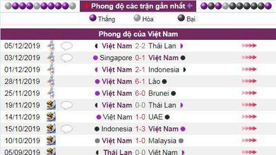 Dự đoán kết quả trận U22 Việt Nam vs U22 Campuchia, bán kết SEA Games 30