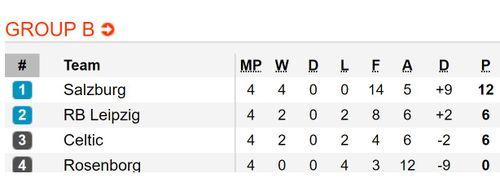 Kết quả, BXH Europa League đêm 8.11 rạng sáng 9.11: Chelsea và Arsenal đi tiếp