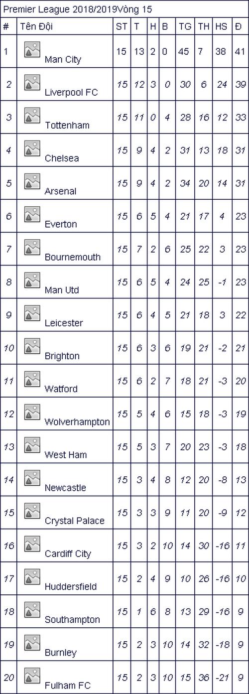 Lịch thi đấu bóng đá Ngoại hạng Anh vòng 16