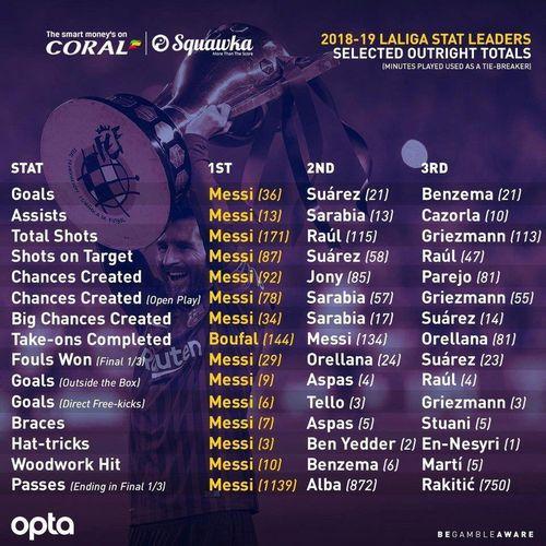 Messi cân bằng chuỗi ghi bàn khó tin của Ronaldo