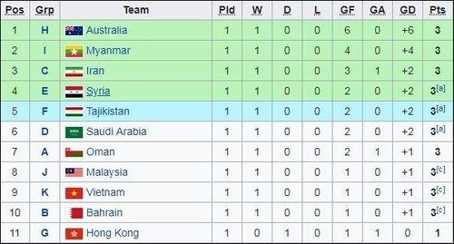 Nếu Indonesia thua tối nay, U.23 Việt Nam mở toang cửa vào VCK châu Á