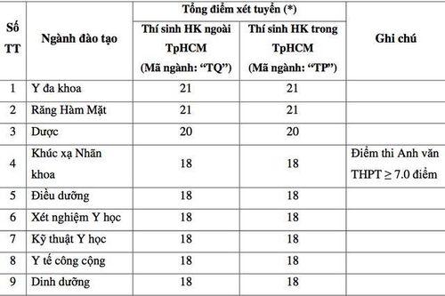 Điểm sàn ĐH Y dược TPHCM và ĐH Y khoa Phạm Ngọc Thạch