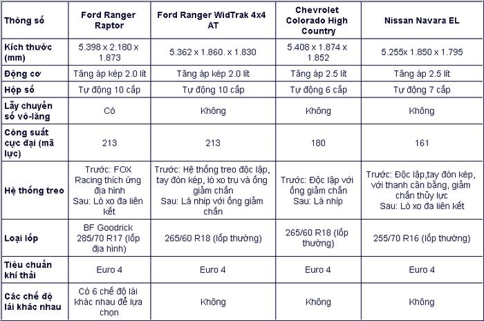 Một mình một chợ, Ford Ranger Raptor có gì khác biệt?