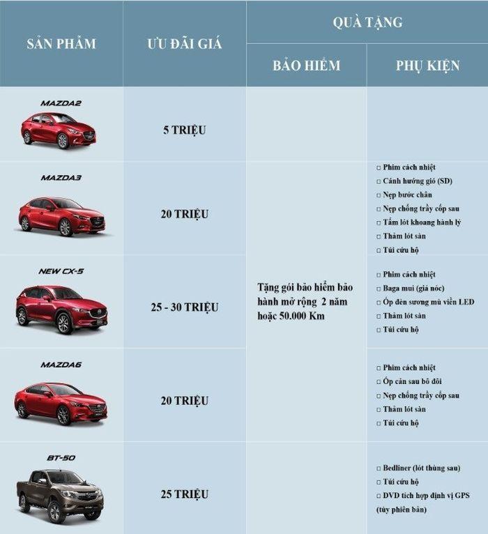 Mua mazda CX-5 có màu sơn cao cấp sẽ được ưu đãi tới 30 triệu đồng