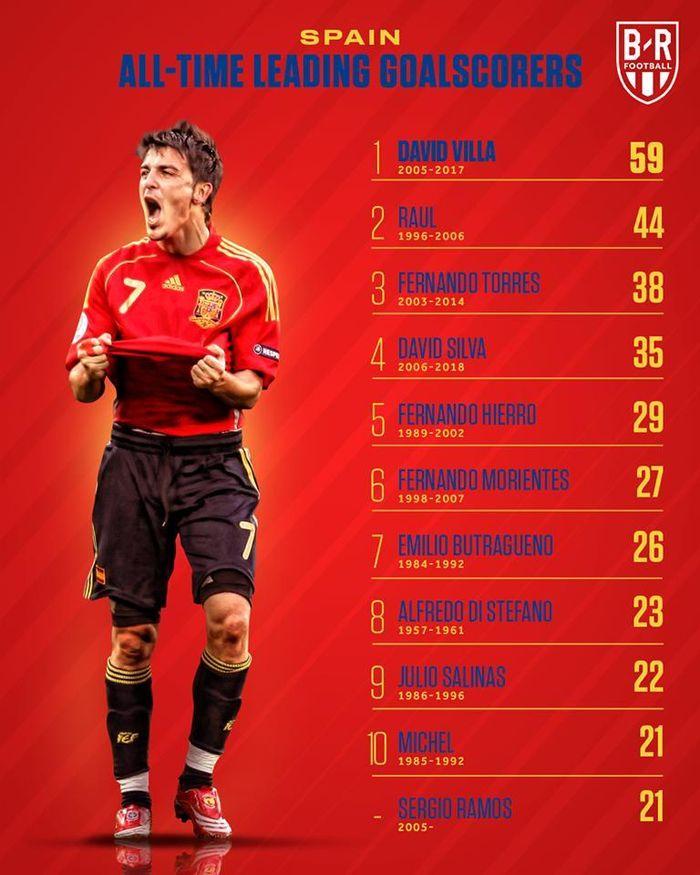 Chùm ảnh: Ronaldo là chân sút vĩ đại nhất mọi thời đại, bỏ xa Messi, Maradola, Pele, Neymar